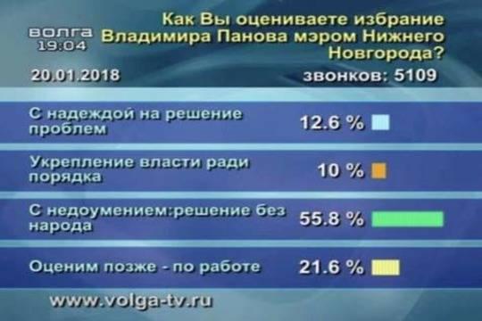 Неменее 126км автомобильных дорог починят вНижегородской области в 2018-ом году